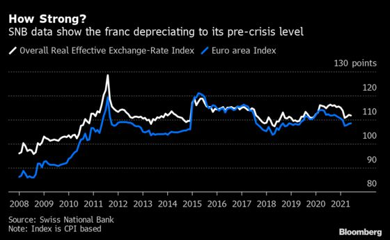 Swiss Franc Shakes Off Intervention Threat With Broad Appeal