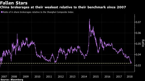 China Brokerages Least Favored in a Decade, Grim Days Ahead