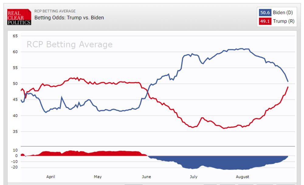 Latest us polls betting advice betting lingo dime