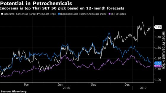 This Thai Stock Is Forecast to Surge 49% Withina Year