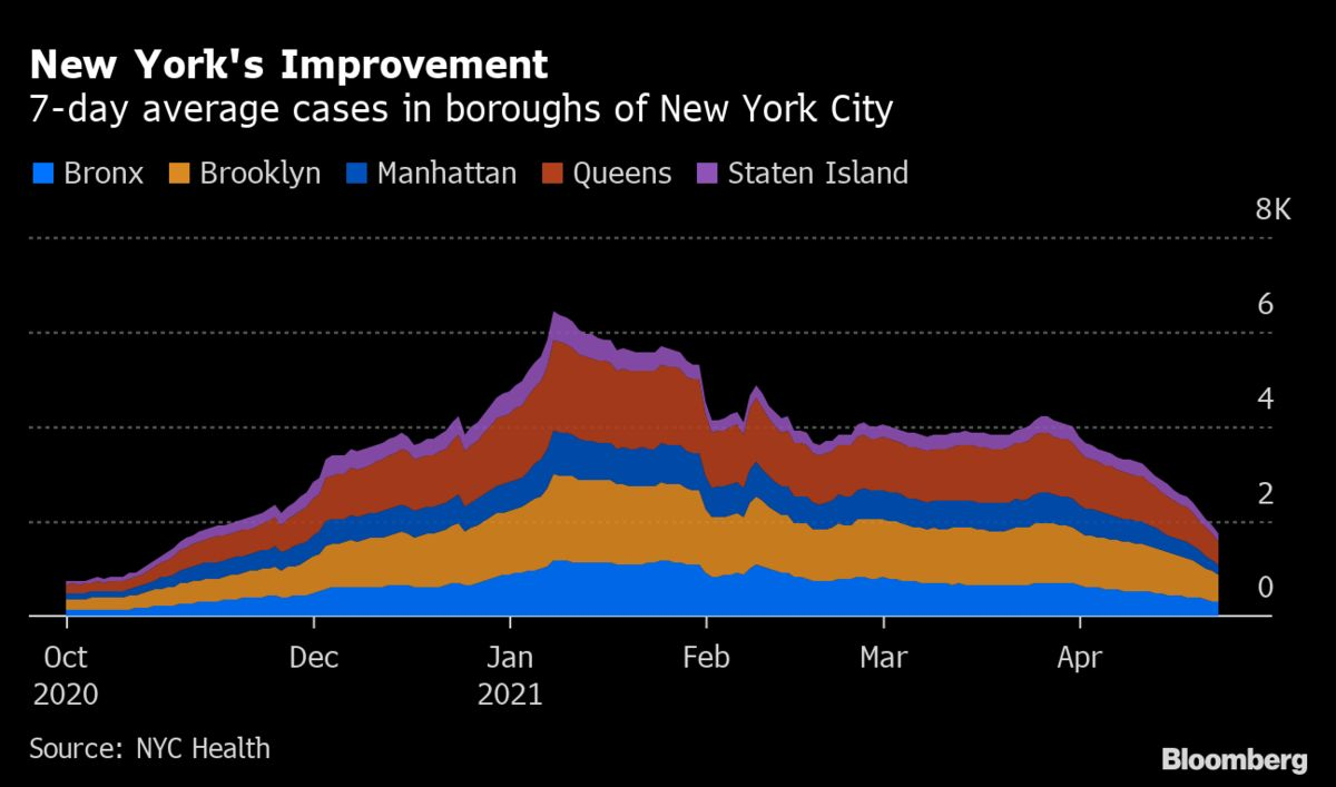 <p>New York City Covid-19 Cases Finally Recede After Long Plateau thumbnail