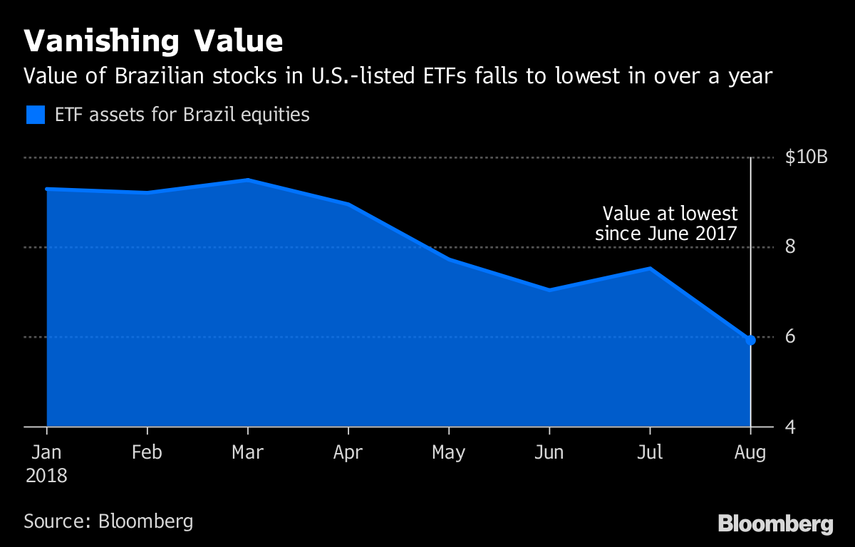 b10f78d52c187 BlackRock Brazil ETF on Track to Lose Most Cash Ever This Month ...