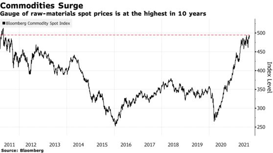 Gauge of raw-materials spot prices is at the highest in 10 years