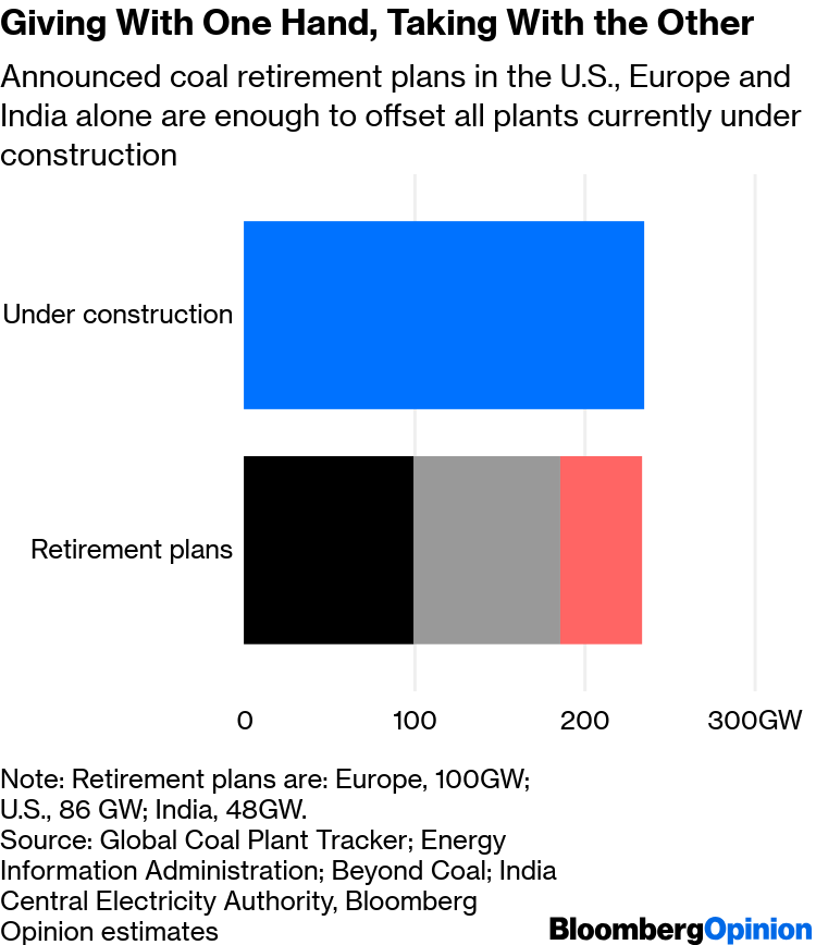Coal's End Foreshadowed in IEA's Plant Investment Report