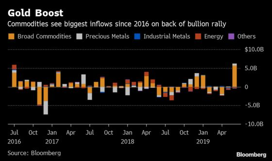 Commodity ETFs Draw $5.4 Billion led by Gold's Aggressive Rally