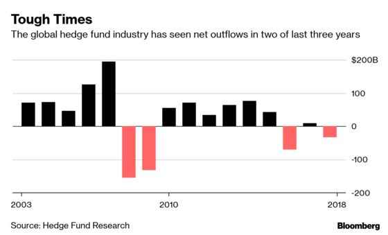 Asia Hedge Fund Firm Offers to Insure First 10% of Losses
