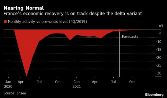 French Outlook Brightens as Economy Shows Immunity to Delta Wave