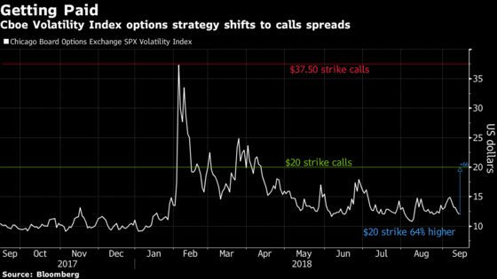 VIX Options Investors Pivot, Now Get Paid to Own Volatility
