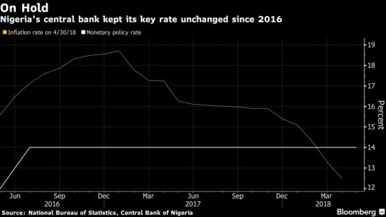 Nigeria Holds Key Rate at Record-High 14% on Inflation Risks