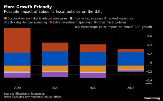 What Labour's Fiscal Plans Would Mean for the U.K. Economy