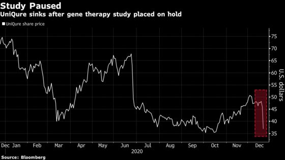 UniQure Sinks While Gene Therapy Study Pause Casts Pall on Peers
