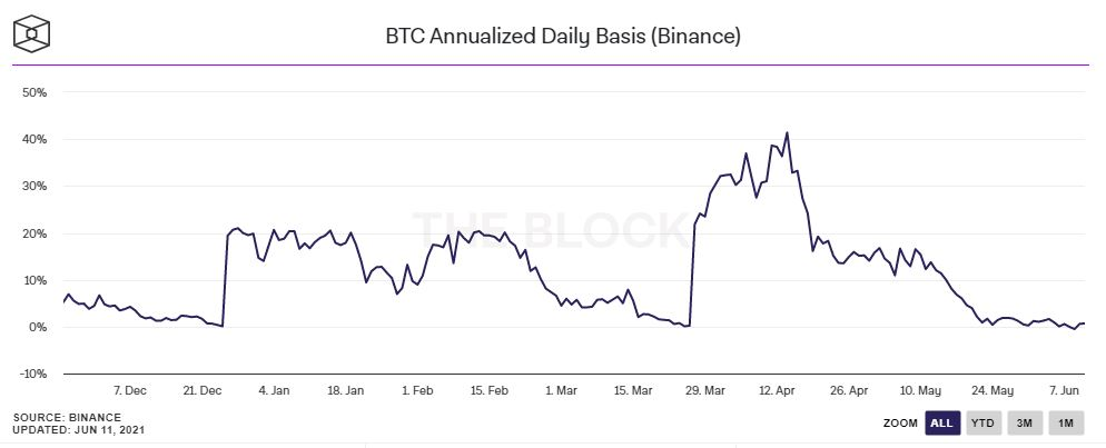 refers to five diagrams that show how much the crypto space has slowed down