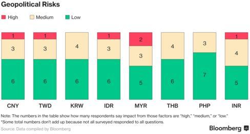 地政学リスク(影響「大」との回答の割合を赤、「中」を薄オレンジ色、「小」を緑で示した。無回答もあるため合計が一致しない場合もある)