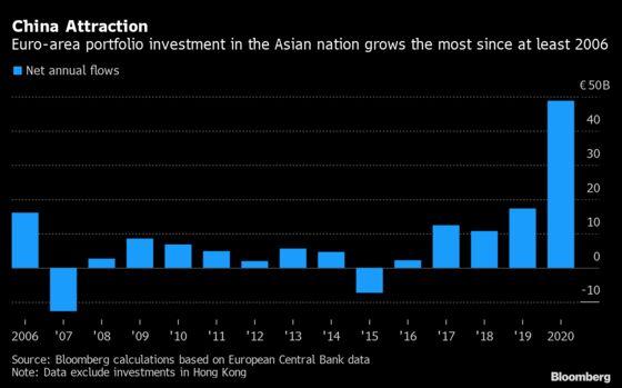 Euro-Area Portfolio Flows to China Rose to Record in 2020