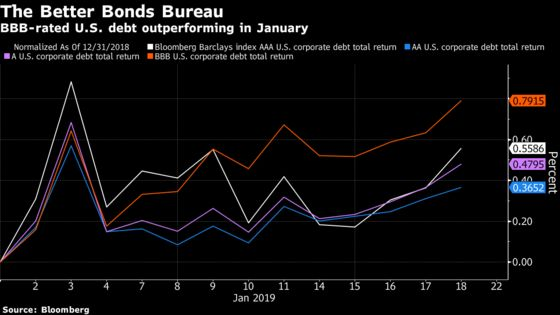 Dogs of the U.S. Corporate Debt Market Are Its Newest Darlings