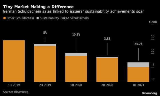 Europe Trounces U.S., Asia in Race to Turn Capital Markets Green