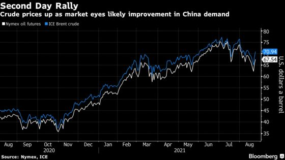 Oil Rallies as China's Success Against Virus Eases Demand Fears