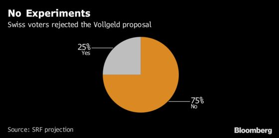 Swiss Reject Radical Sovereign Money Plan, Projection Shows