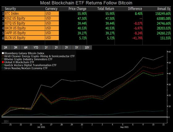 ETF Weekender: Cathie Wood Faces a Big Short and Day TradersBattle Quants