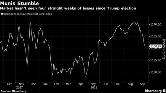 Muni-Bond Market Headed for Longest Rout Since Trump's Election