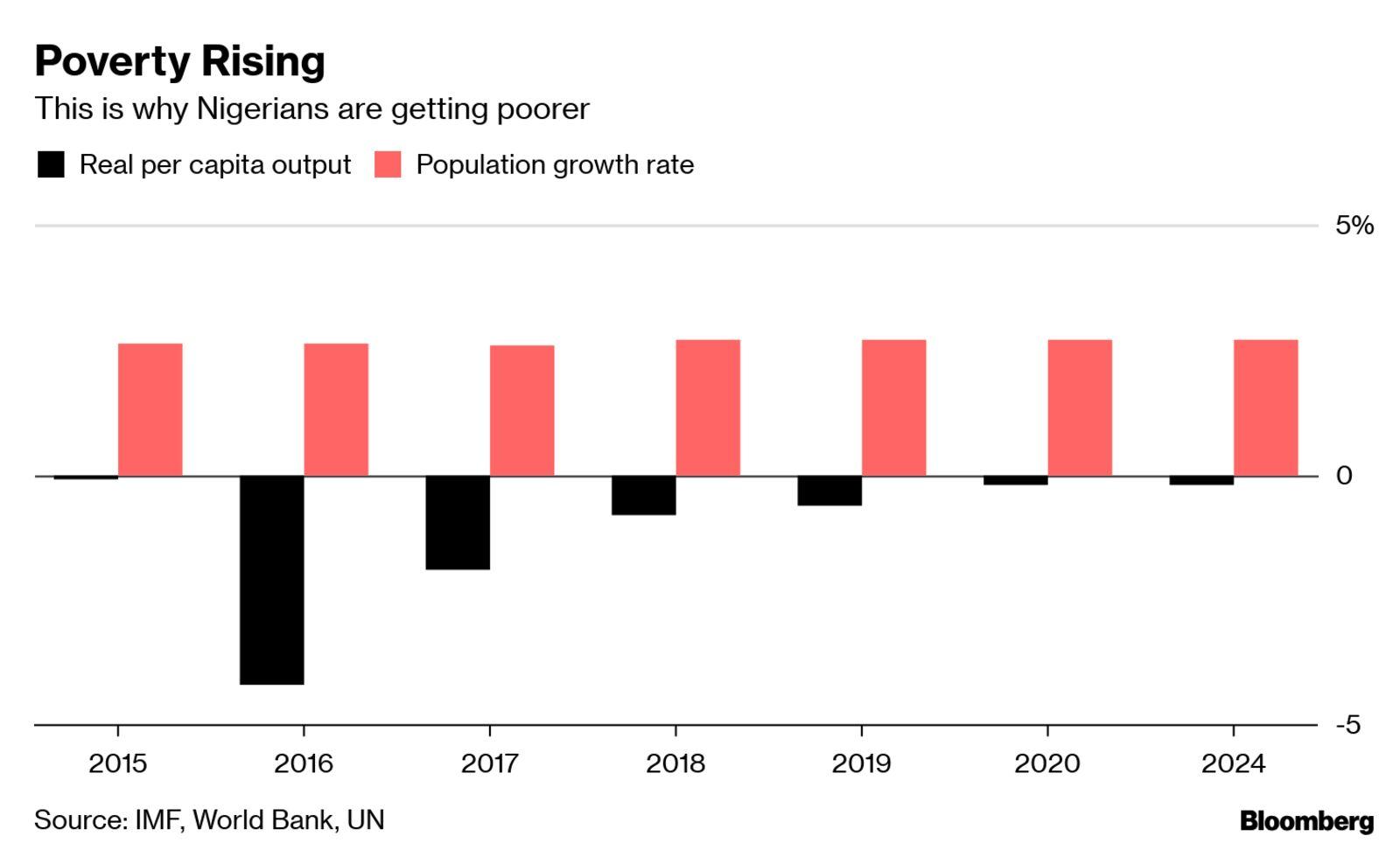 Poverty Rising