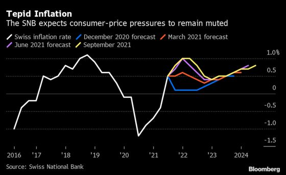 SNB Keeps Ultra-Loose Stance With No Sign of Inflation Surge