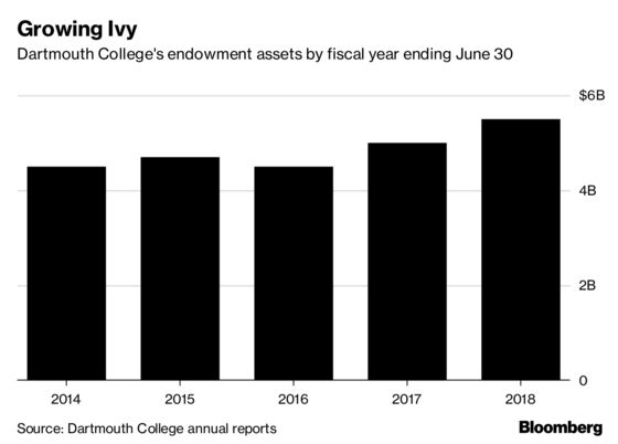 Dartmouth's Endowment Gains 12.2%, Value Hits a Record