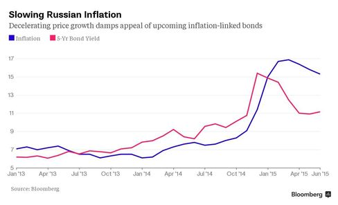 Slowing Russian Inflation