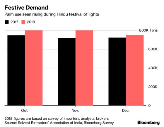 Festival of Lights May Spark Palm Demand in World's Top Buyer