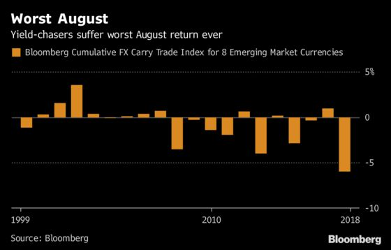 Emerging-Market Carry Traders Have Their Worst August on Record