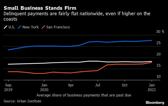 U.S. Small Businesses Are Holding Off the Debt Apocalypse. For Now.