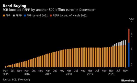 Bond-Guzzling ECB Will Shield the Market From Next Debt Tsunami