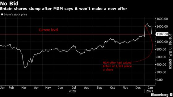 MGM Says It Won't Make Offer for Entain After Bid Rejected