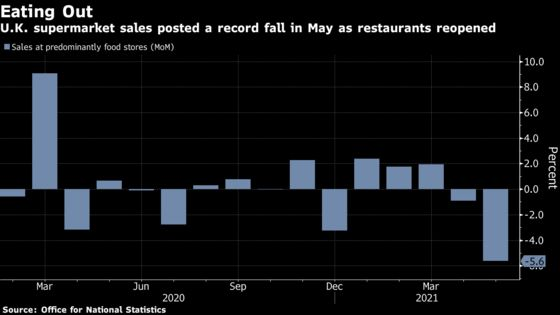U.K. Retail Sales Fall as Food Spending Moves to Restaurants