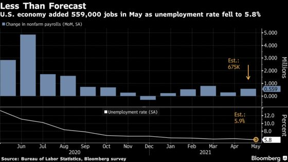 U.S. Job Growth Picks Up in Sign of Progress on Filling Openings