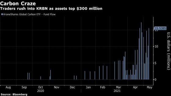 A Tiny Fund's Assets Jump 1,700% This Year Thanks to Carbon Boom