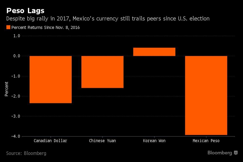 Mexican Peso Struggles to Recoup U S  Election Losses