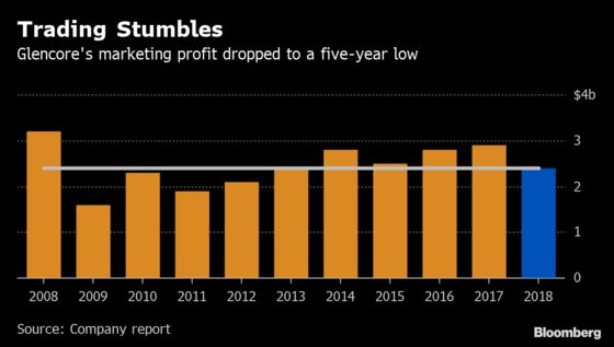 Glencore Plans New Buyback as Trading Profit Disappoints