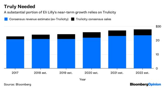 Eli Lilly's Good Quarter Masks Deeper Risks