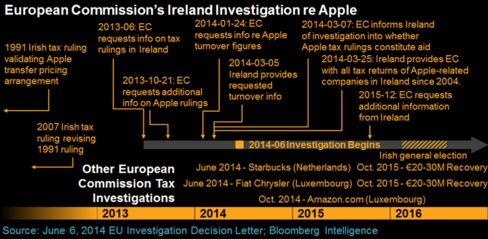 Apple EU Timeline
