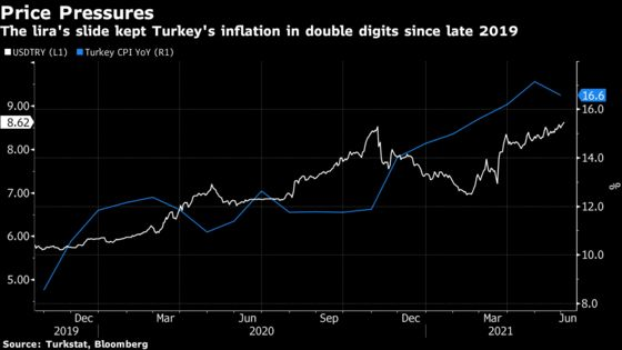 TurkishInflationSlows Unexpectedly, Raising Rate Cut Pressure