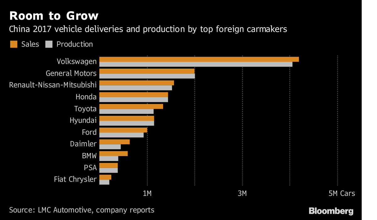 China says it's scrapping ownership limits on foreign automakers