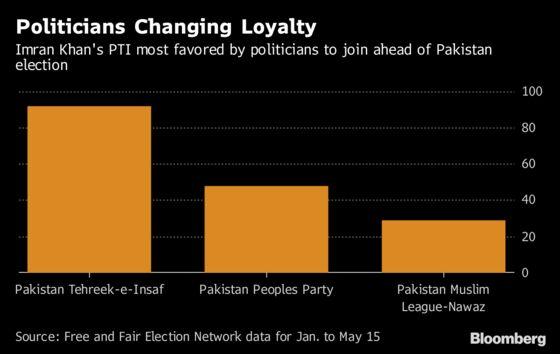 Ex-Cricketer Imran Khan Woos Pakistan's Turncoat Politicians