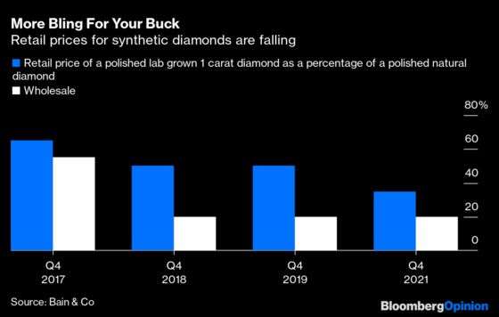 Millennials Say Lab Diamonds Shine Just Like the Real Thing