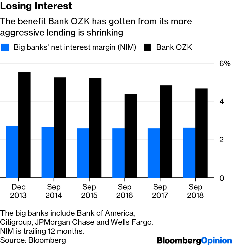 Bank OZK Earnings: Small Lender Could Spell Trouble for Big