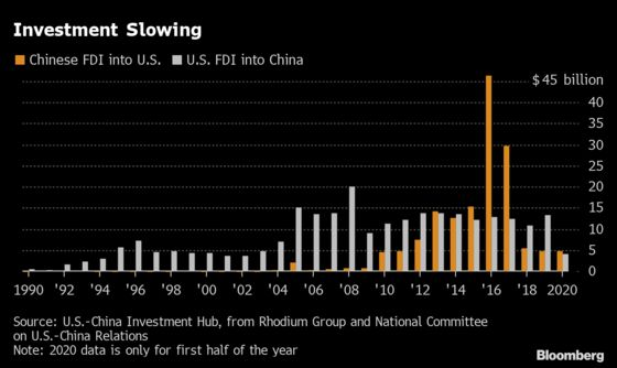 U.S.-China Investment Slumps as Ties Sour, Report Says
