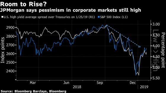JPMorgan Says Stocks, Credit Still Haven't Priced Fed Pivot