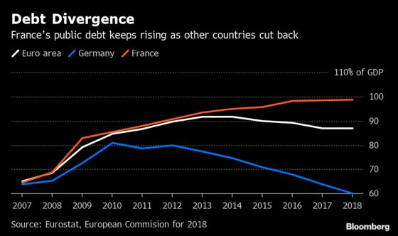 Macron's Tax-Cut Binge for Yellow Vests Puts Finances at Risk