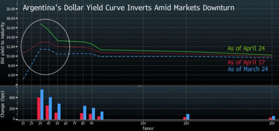 Election Fears Draw Inverted Yield Curve Argentine Style