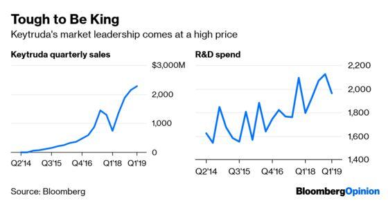 Big Pharma Puts the Price Squeeze on Itself
